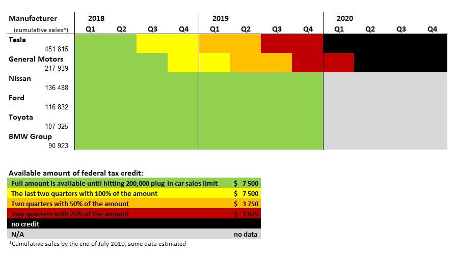 Federal Tax Credit amount - October 1, 2019